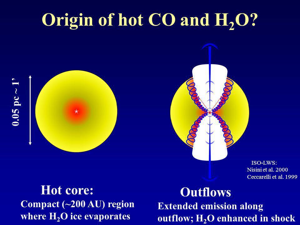 Many lines detected on source CO OH H2OH2O O I CO O I CO OH Van Kempen, Kristensen, Herczeg, Wampfler, Bruderer, Benz et al.