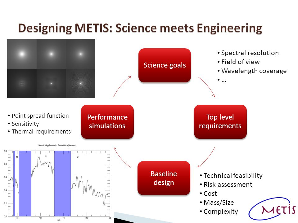 Science goals Top level requirements Baseline design Performance simulations Spectral resolution Field of view Wavelength coverage … Technical feasibility Risk assessment Cost Mass/Size Complexity Point spread function Sensitivity Thermal requirements