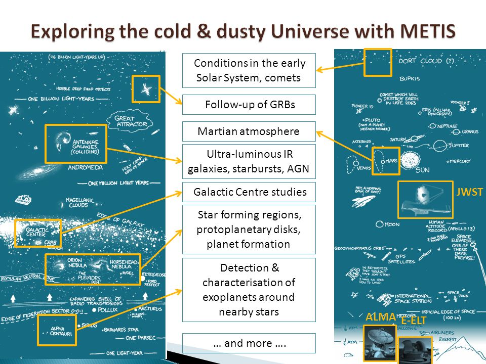 E-ELT + METIS will be an excellent complement to contemporary facilities ALMA JWST High spectral resolution in mid-IR not available on JWST + E-ELT spatial resolution superior E-ELT