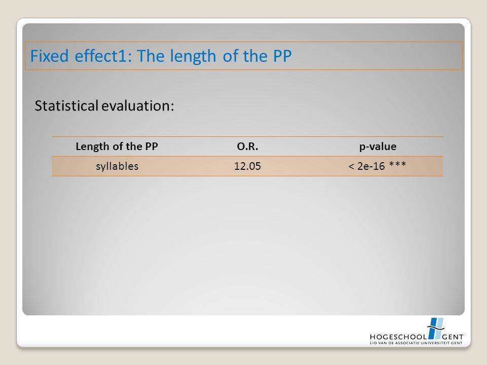 Statistical evaluation: Fixed effect1: The length of the PP Length of the PPO.R.p-value syllables12.05< 2e-16 ***