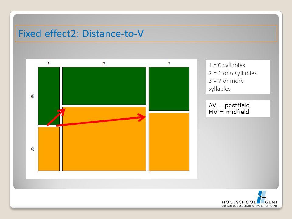 1 = 0 syllables 2 = 1 or 6 syllables 3 = 7 or more syllables AV = postfield MV = midfield