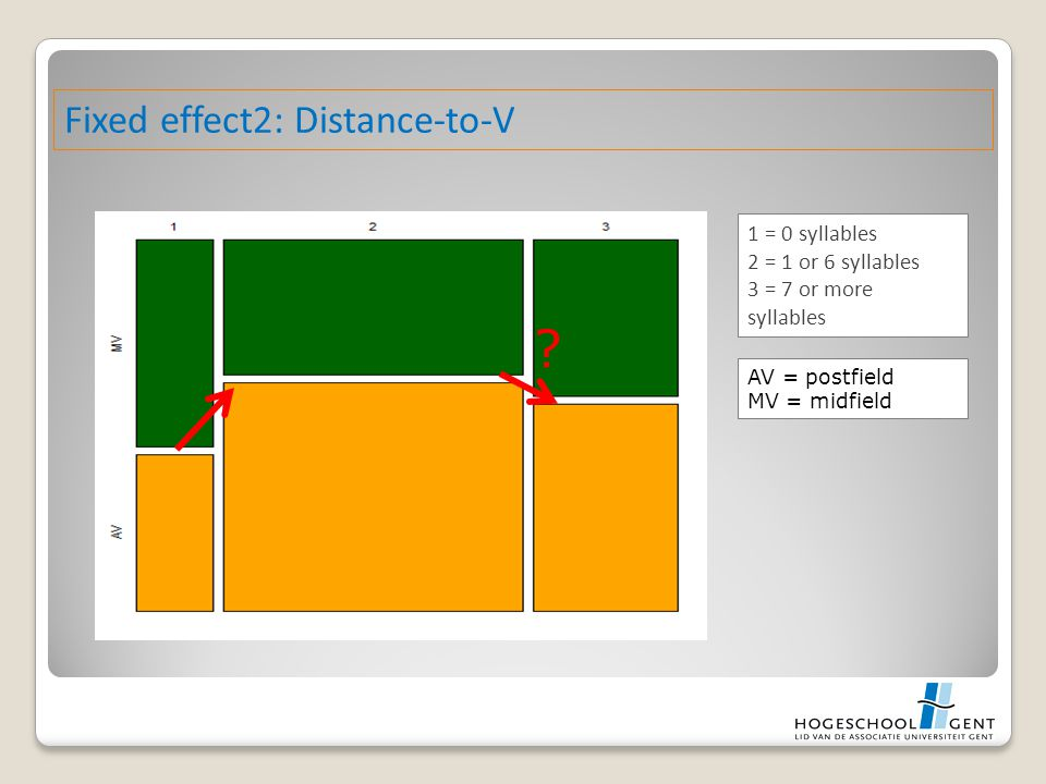 Fixed effect2: Distance-to-V 1 = 0 syllables 2 = 1 or 6 syllables 3 = 7 or more syllables AV = postfield MV = midfield ?