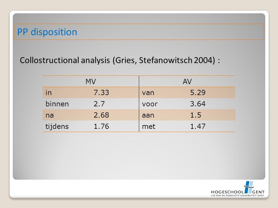 Collostructional analysis (Gries, Stefanowitsch 2004) : PP disposition MVAV in7.33van5.29 binnen2.7voor3.64 na2.68aan1.5 tijdens1.76met1.47