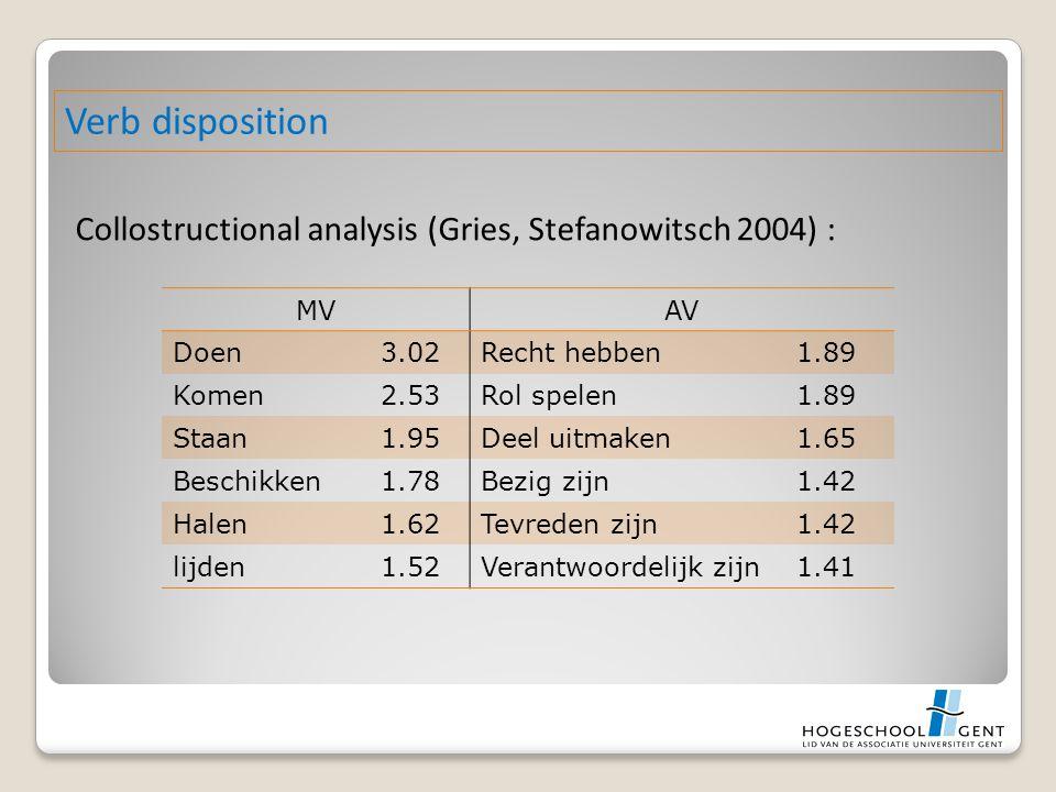 Collostructional analysis (Gries, Stefanowitsch 2004) : Verb disposition MVAV Doen3.02Recht hebben1.89 Komen2.53Rol spelen1.89 Staan1.95Deel uitmaken1.65 Beschikken1.78Bezig zijn1.42 Halen1.62Tevreden zijn1.42 lijden1.52Verantwoordelijk zijn1.41