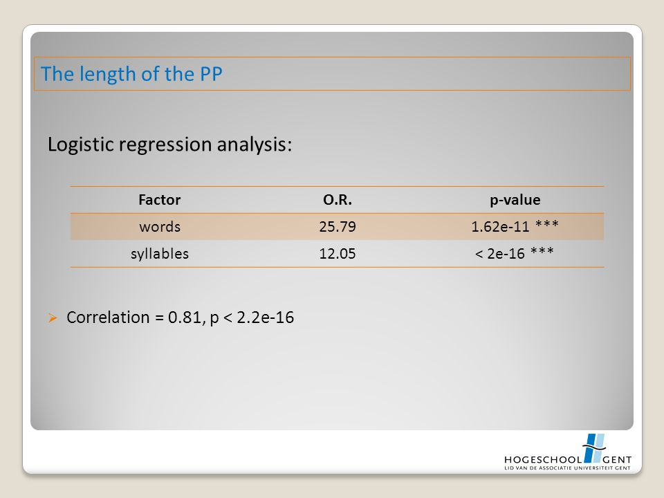 Logistic regression analysis:  Correlation = 0.81, p < 2.2e-16 The length of the PP FactorO.R.p-value words25.791.62e-11 *** syllables12.05< 2e-16 **