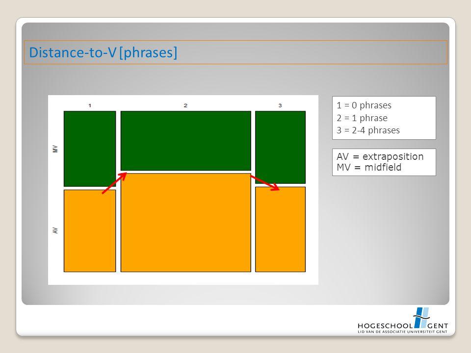 Distance-to-V [phrases] 1 = 0 phrases 2 = 1 phrase 3 = 2-4 phrases AV = extraposition MV = midfield