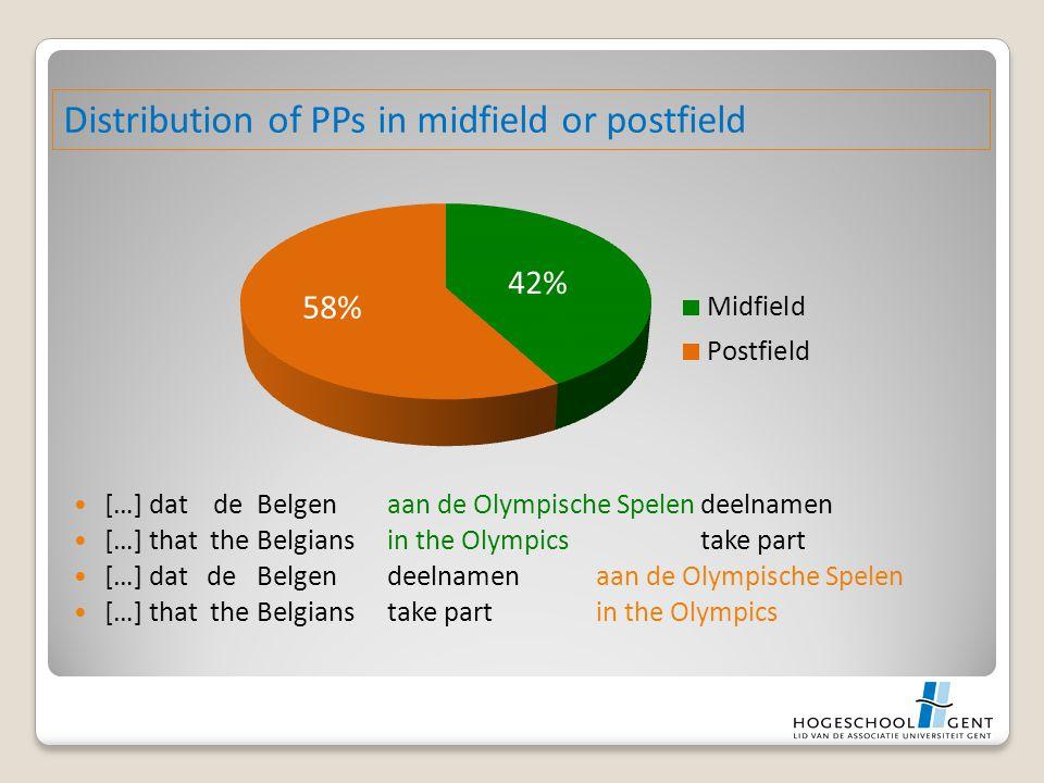 […] dat de Belgenaan de Olympische Spelendeelnamen […] that the Belgiansin the Olympicstake part […] dat de Belgendeelnamenaan de Olympische Spelen […] that the Belgianstake partin the Olympics Distribution of PPs in midfield or postfield