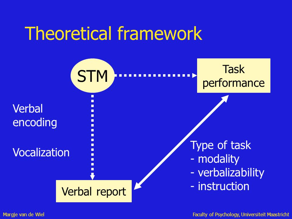Margje van de WielFaculty of Psychology, Universiteit Maastricht Theoretical framework Verbal report STM Task performance Verbal encoding Vocalization