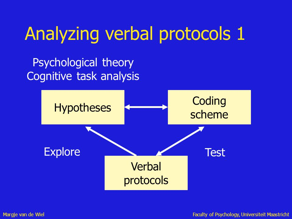 Margje van de WielFaculty of Psychology, Universiteit Maastricht Analyzing verbal protocols 1 Hypotheses Coding scheme Verbal protocols Explore Test P