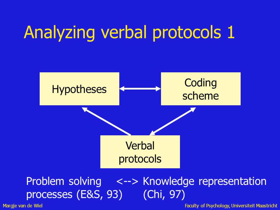 Margje van de WielFaculty of Psychology, Universiteit Maastricht Analyzing verbal protocols 1 Hypotheses Coding scheme Verbal protocols Problem solvin