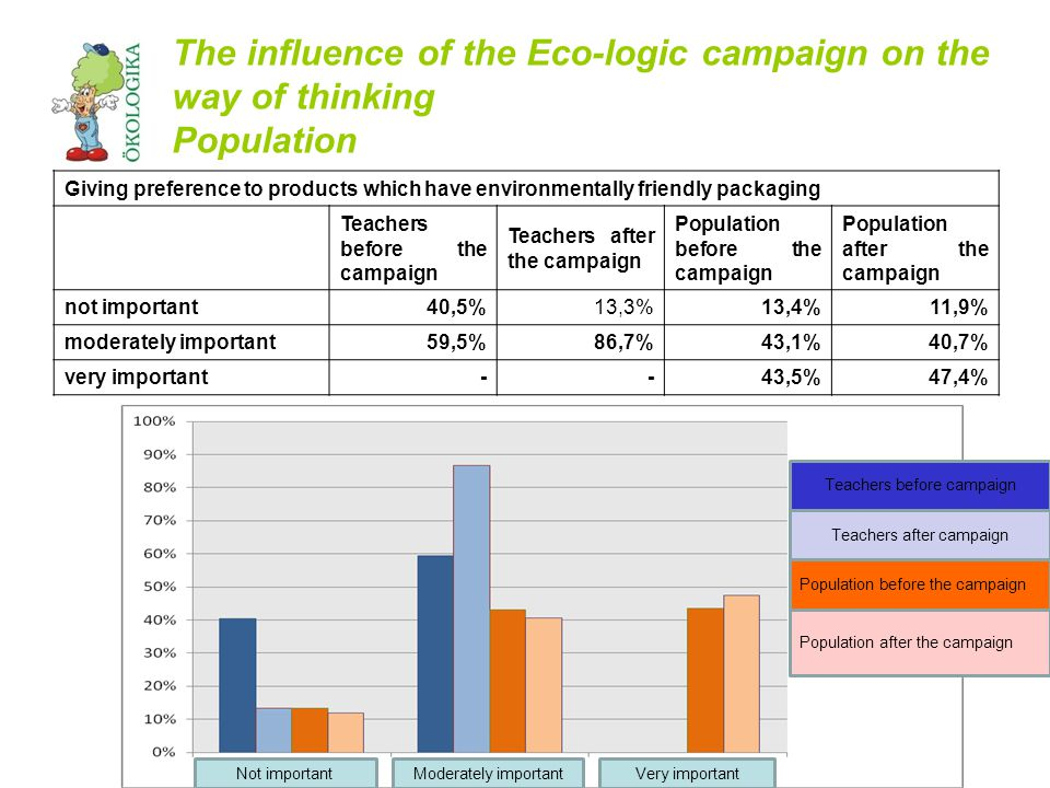 The influence of the Eco-logic campaign on the way of thinking Population Giving preference to products which have environmentally friendly packaging Teachers before the campaign Teachers after the campaign Population before the campaign Population after the campaign not important40,5%13,3%13,4%11,9% moderately important59,5%86,7%43,1%40,7% very important--43,5%47,4% Teachers before campaign Teachers after campaign Population before the campaign Population after the campaign Not importantModerately importantVery important