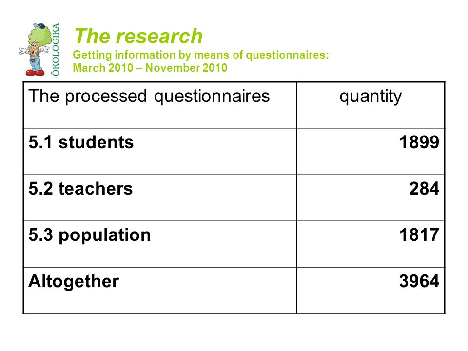 The processed questionnairesquantity 5.1 students1899 5.2 teachers284 5.3 population1817 Altogether3964 The research Getting information by means of questionnaires: March 2010 – November 2010