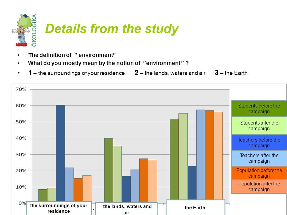 Details from the study The definition of environment What do you mostly mean by the notion of environment .
