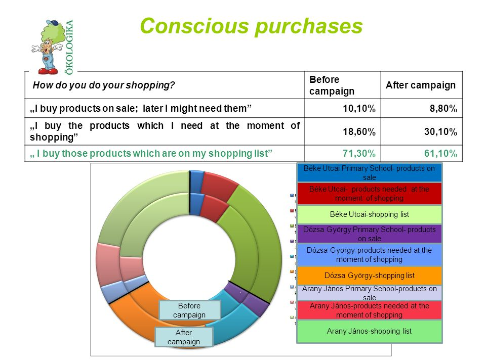 Conscious purchases How do you do your shopping.