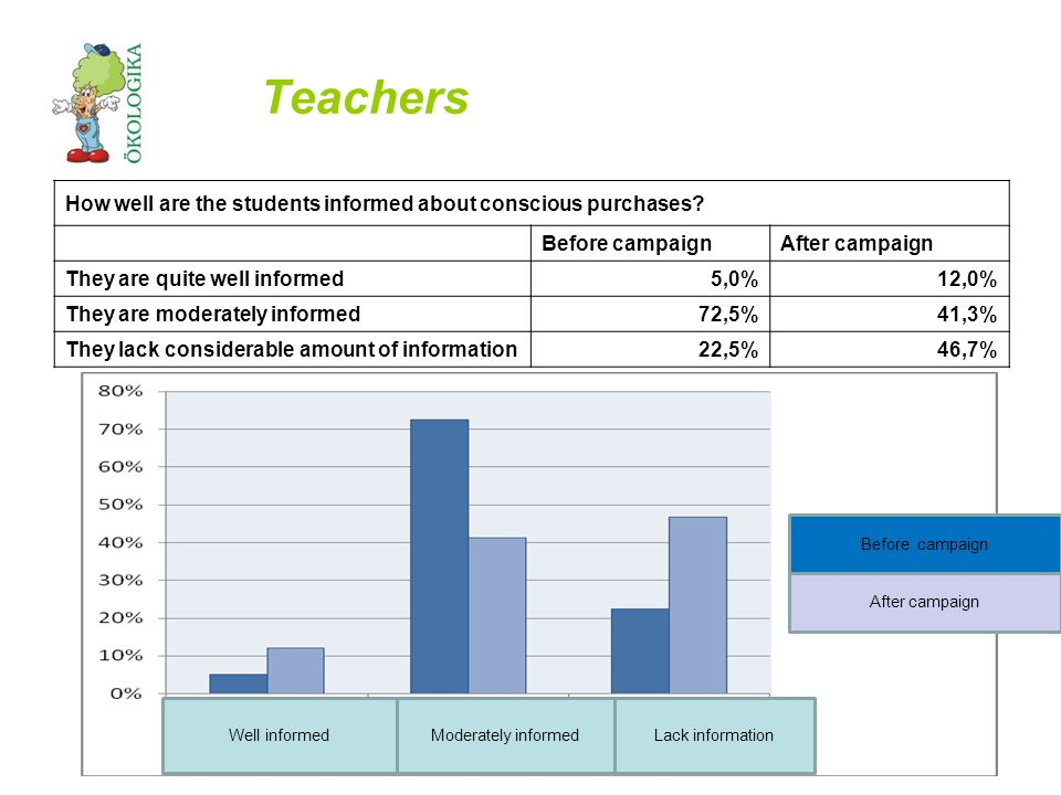 Teachers How well are the students informed about conscious purchases.
