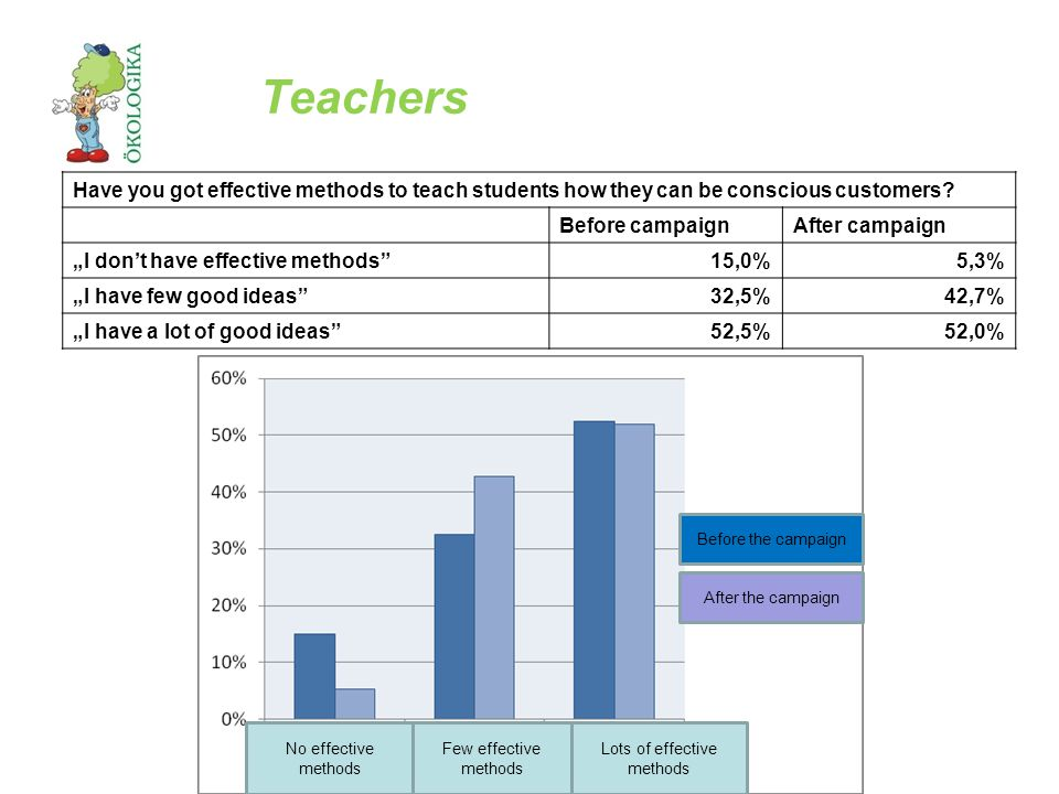 Teachers Have you got effective methods to teach students how they can be conscious customers.