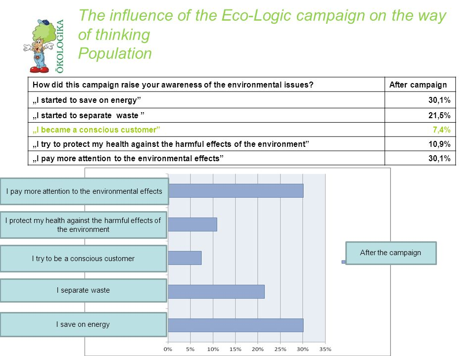 The influence of the Eco-logic campaign on the way of thinking population Giving preference to the Hungarian products Teachers before campaign Teachers after campaign Population before campaign Population after campaign Not important16,3%13,3%10,0%9,4% Moderately important 83,7%86,7%42,1%40,1% Very important--48,0%50,5% Teachers after the campaign Population before the campaign Population after the campaign Teachers before the campaign Not important Moderately important Very important