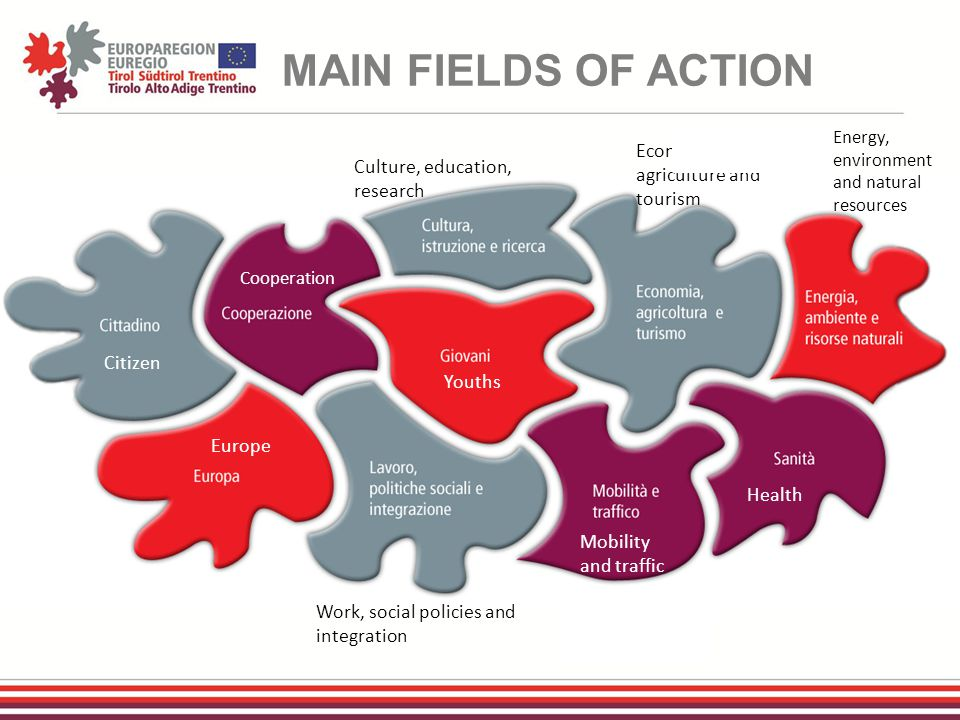 MAIN FIELDS OF ACTION Citizen Cooperation Youths Europe Health Mobility and traffic Energy, environment and natural resources Culture, education, research Economy, agriculture and tourism Work, social policies and integration