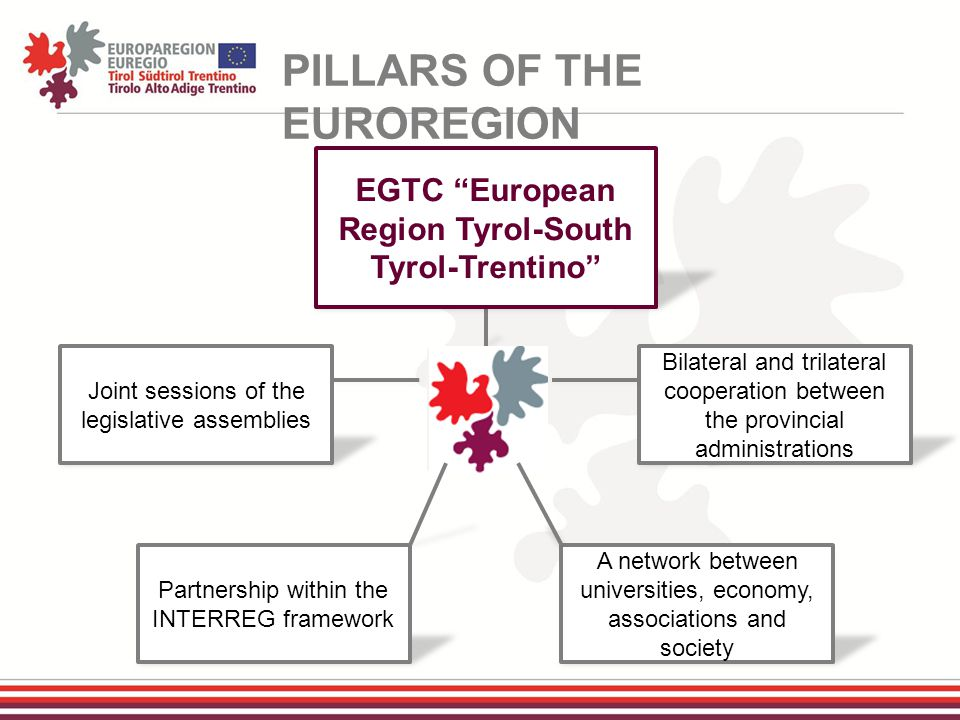 PILLARS OF THE EUROREGION Joint sessions of the legislative assemblies Partnership within the INTERREG framework Bilateral and trilateral cooperation between the provincial administrations EGTC European Region Tyrol-South Tyrol-Trentino A network between universities, economy, associations and society