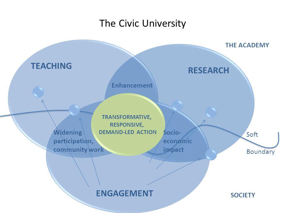 The Civic University Enhancement TEACHING RESEARCH TRANSFORMATIVE, RESPONSIVE, DEMAND-LED ACTION ENGAGEMENT Socio- economic impact Widening participat