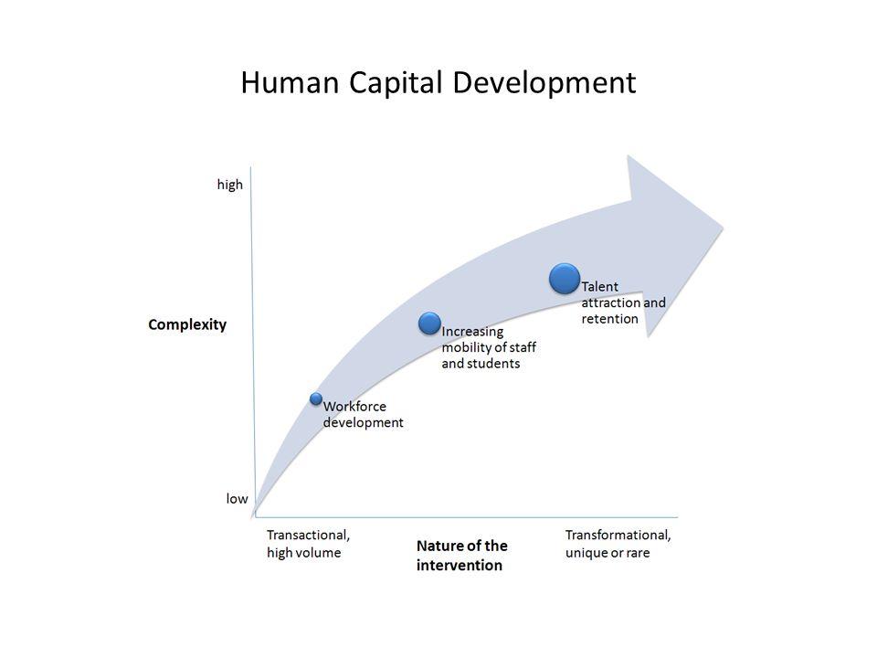 Human Capital Development