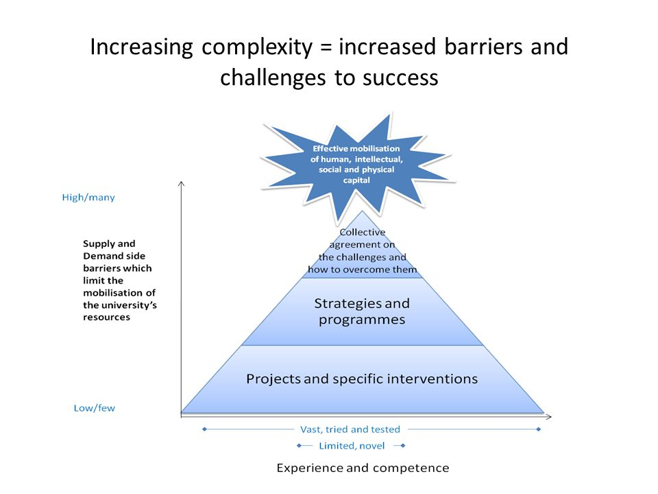 Increasing complexity = increased barriers and challenges to success