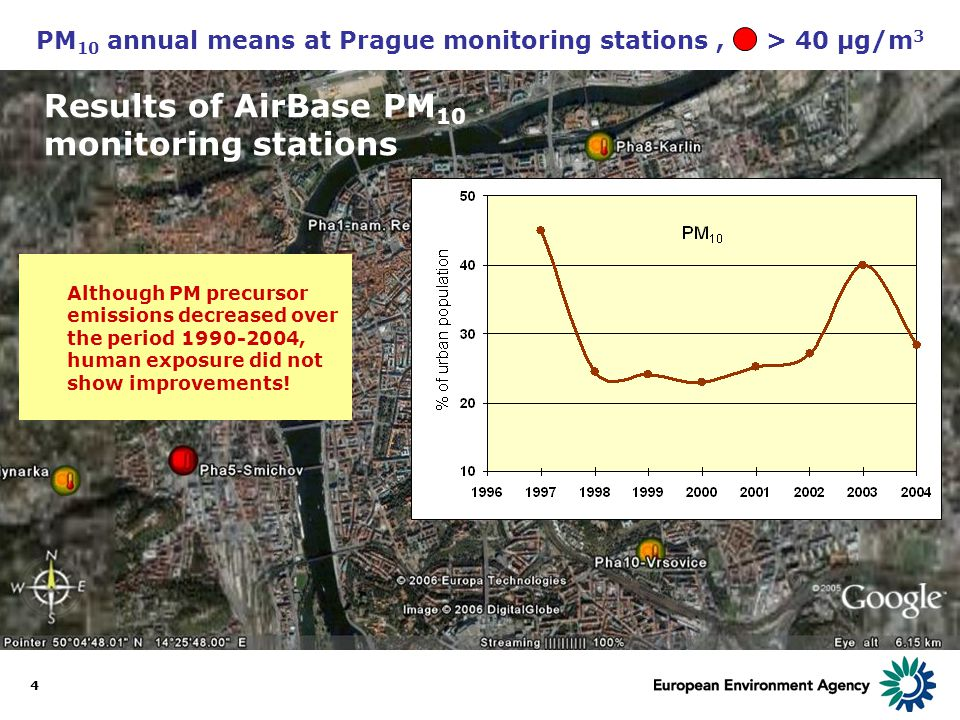 4 PM 10 annual means at Prague monitoring stations, > 40 µg/m 3 Results of AirBase PM 10 monitoring stations Although PM precursor emissions decreased over the period 1990-2004, human exposure did not show improvements!