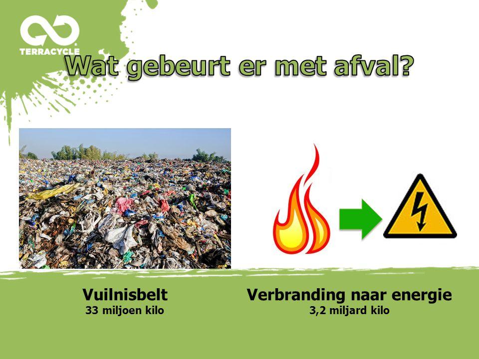 1414 Vuilnisbelt 33 miljoen kilo Verbranding naar energie 3,2 miljard kilo
