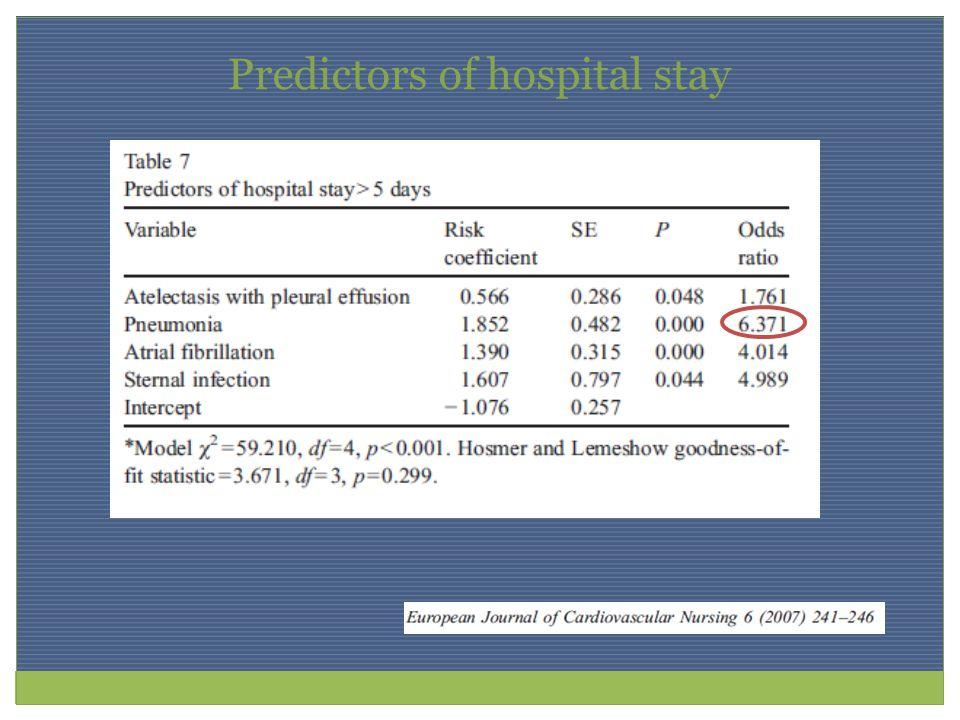 Predictors of hospital stay