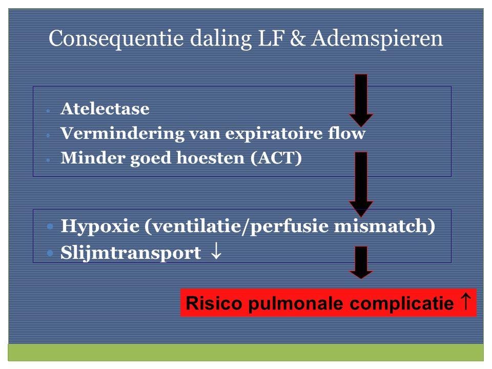 Consequentie daling LF & Ademspieren Atelectase Vermindering van expiratoire flow Minder goed hoesten (ACT) Risico pulmonale complicatie  Hypoxie (ve