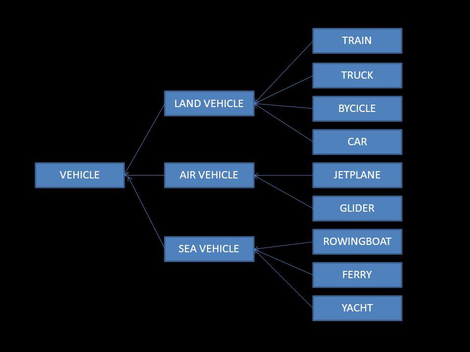VEHICLE TRAIN TRUCK BYCICLE CAR JETPLANE GLIDER ROWINGBOAT FERRY YACHT LAND VEHICLE AIR VEHICLE SEA VEHICLE