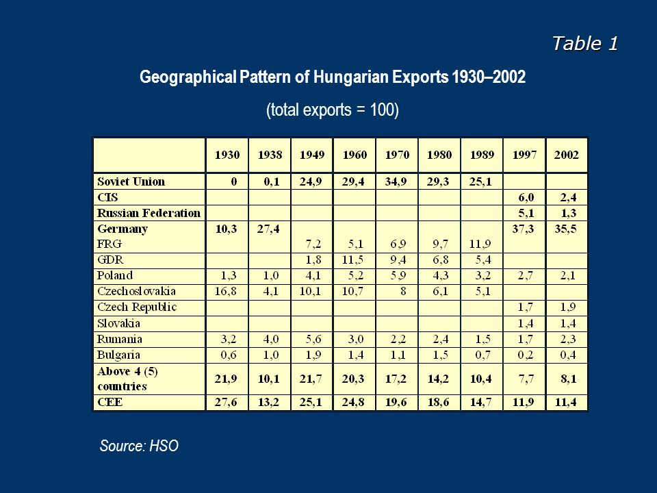 Table 2 Geographical Pattern of Hungarian Imports 1930–2002 (total imports = 100) Source: HSO