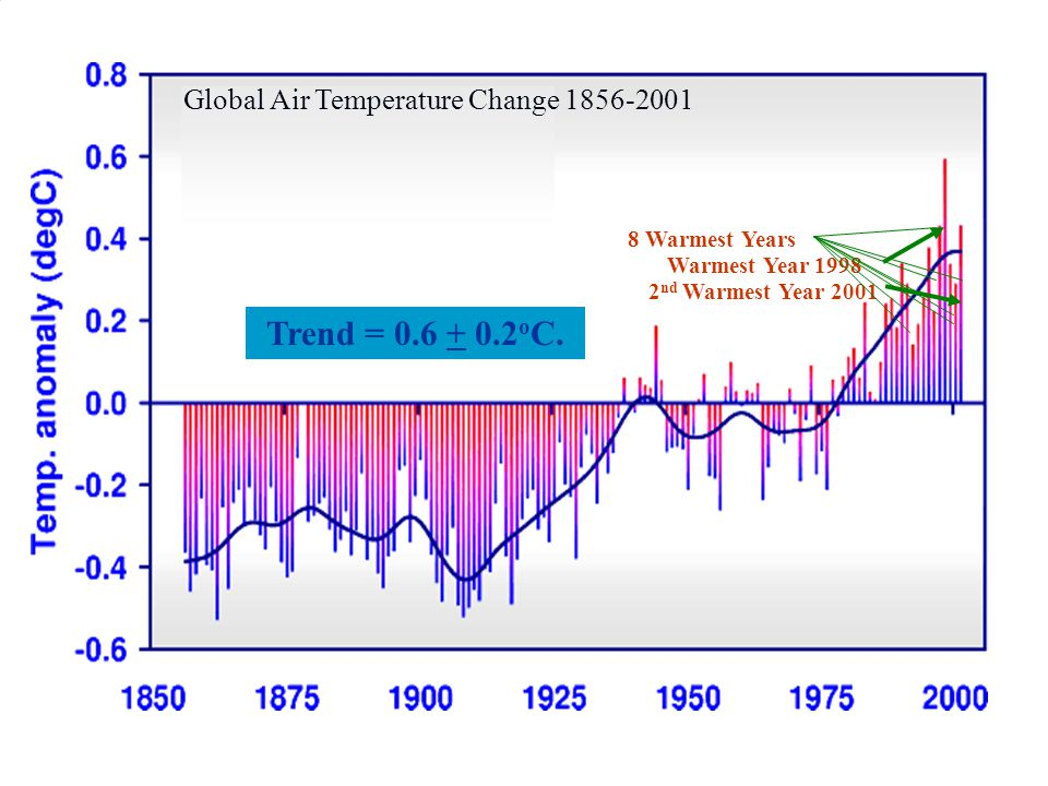 Global Air Temperature Change 1856-2001 Warmest Year 1998 2 nd Warmest Year 2001 8 Warmest Years Trend = 0.6 + 0.2 o C.