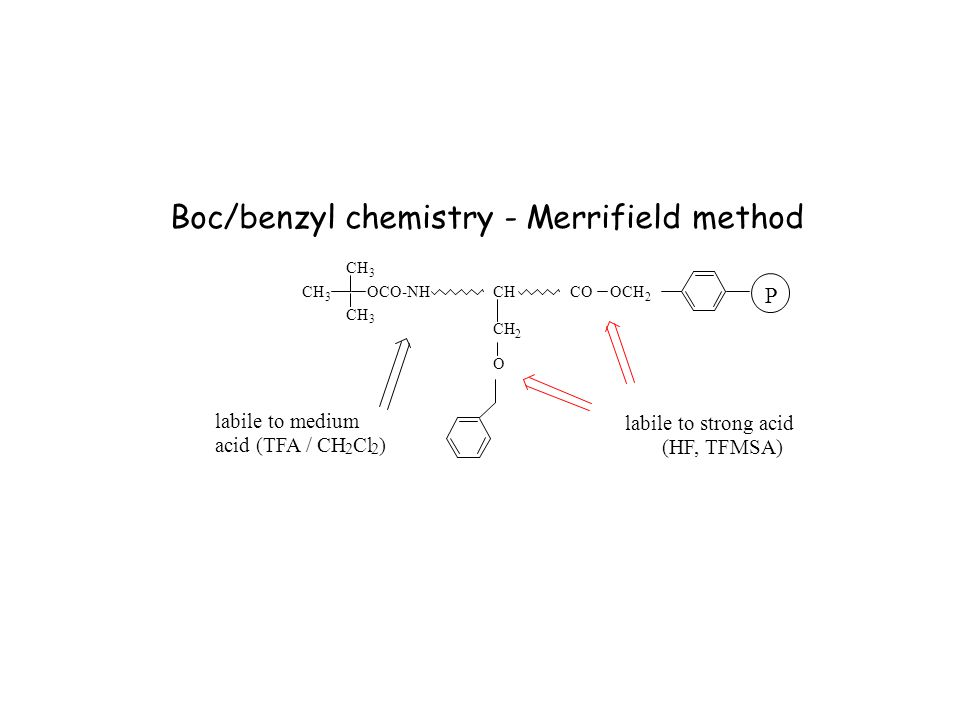 Boc/benzyl chemistry - Merrifield method CH OCO-NHCH 2 O OCH 2 CO P labile to medium acid (TFA / CH 2 Cl 2 ) labile to strong acid (HF, TFMSA)