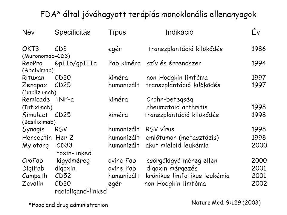 FDA* által jóváhagyott terápiás monoklonális ellenanyagok *Food and drug administration Név Specificitás TípusIndikációÉv OKT3 CD3egér transzplantáció kilökődés1986 (Muronomab-CD3) ReoPro GpIIb/gpIIIaFab kiméra szív és érrendszer1994 (Abciximac) Rituxan CD20kiméra non-Hodgkin limfóma1997 Zenapax CD25humanizált transzplantáció kilökődés1997 (Daclizumab) Remicade TNF-akiméra Crohn-betegség (Infiximab) rheumatoid arthritis1998 Simulect CD25kiméra transzplantáció kilökődés1998 (Basiliximab) Synagis RSVhumanizált RSV vírus1998 Herceptin Her-2humanizált emlőtumor (metasztázis) 1998 Mylotarg CD33humanizált akut mieloid leukémia2000 toxin-linked CroFab kígyóméregovine Fab csörgőkigyó méreg ellen 2000 DigiFab digoxinovine Fab digoxin mérgezés2001 Campath CD52humanizált krónikus limfotikus leukémia2001 Zevalin CD20egér non-Hodgkin limfóma2002 radioligand-linked Nature Med.