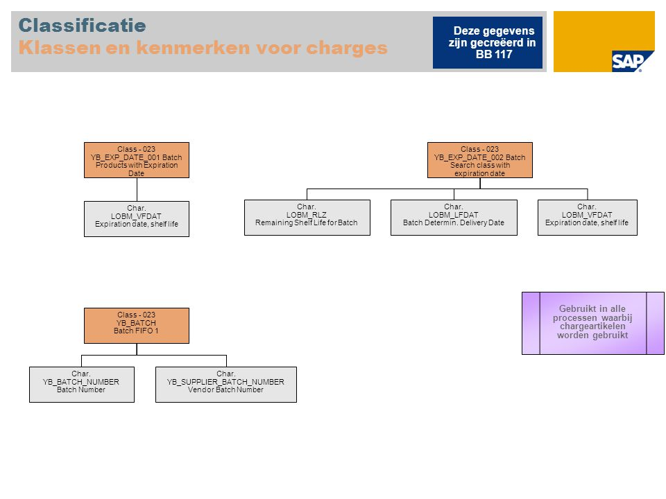 Classificatie Klassen en kenmerken voor charges Class - 023 YB_EXP_DATE_001 Batch Products with Expiration Date Char.