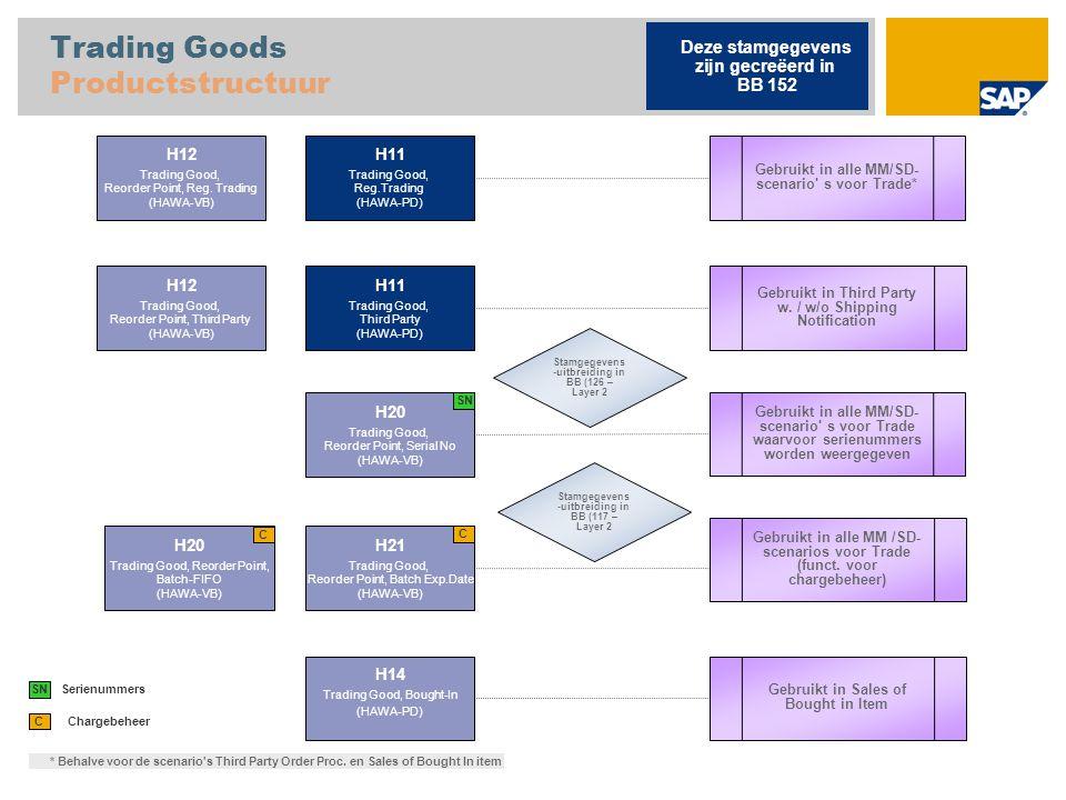 Returnables Productstructuur L001 Empties (LEIH-ND) Retouren verwerken Deze stamgegevens zijn gecreëerd in BB 152