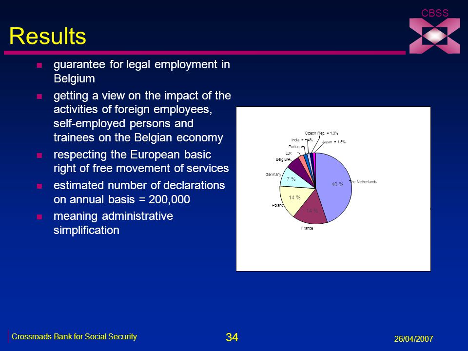 34 Crossroads Bank for Social Security 26/04/2007 CBSS Results n guarantee for legal employment in Belgium n getting a view on the impact of the activities of foreign employees, self-employed persons and trainees on the Belgian economy n respecting the European basic right of free movement of services n estimated number of declarations on annual basis = 200,000 n meaning administrative simplification The Netherlands France Poland Germany Belgium Lux Portugal India = 1.4% Czech Rep.