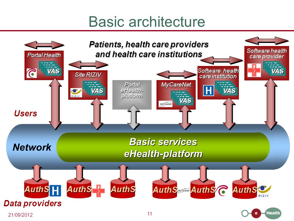 11 21/09/2012 Basic services eHealth-platform Network Basic architecture Patients, health care providers and health care institutions AuthSAuthSAuthS Data providers Users Portal eHealth- platform Portal eHealth- platform Portal Health Portal Health VAS Software health care institution Software health care institution VAS MyCareNet VAS Software health care provider Software health care provider VAS Site RIZIV Site RIZIV VAS AuthSAuthSAuthS