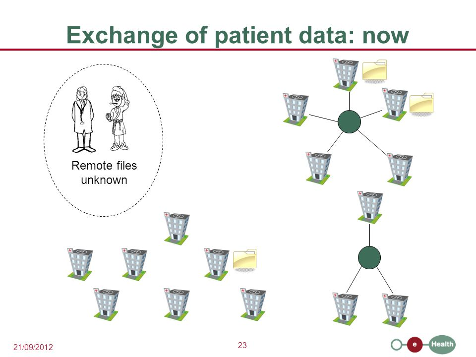 23 21/09/2012 Exchange of patient data: now Remote files unknown