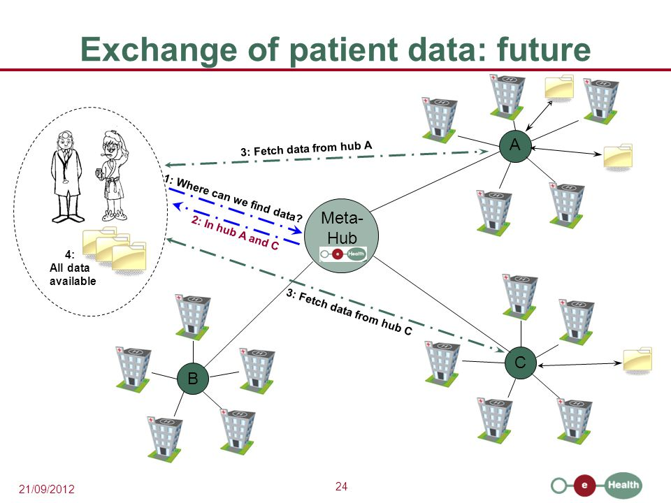 24 21/09/2012 Exchange of patient data: future A C B 1: Where can we find data.