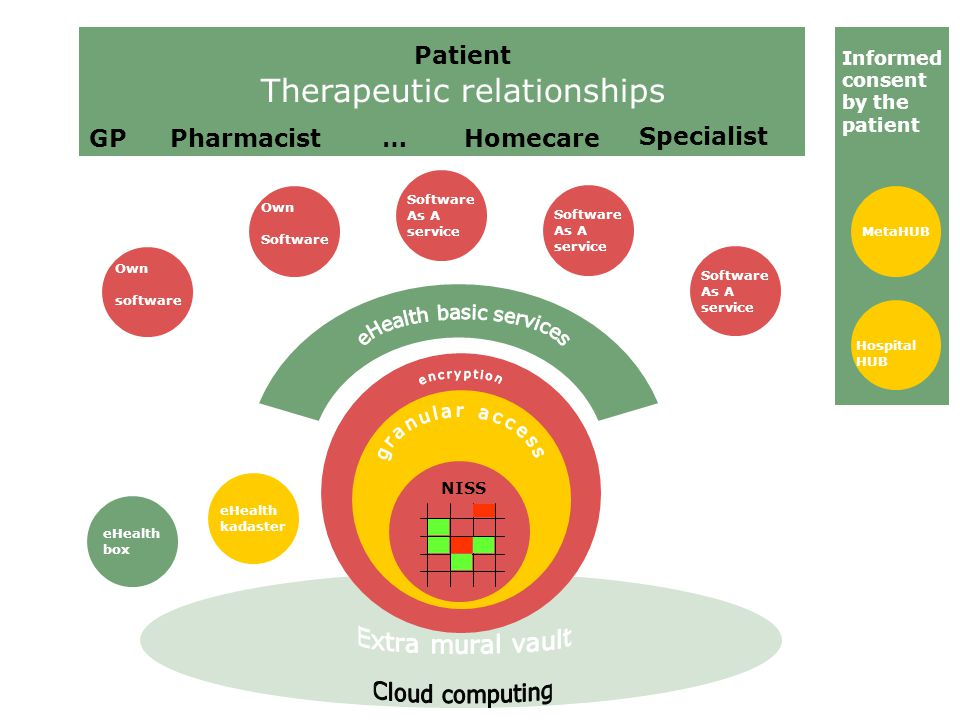 GPPharmacistHomecare Specialist Patient Therapeutic relationships NISS Software As A service MetaHUB eHealth kadaster eHealth box Own software Software As A service Software As A service Own Software Hospital HUB Informed consent by the patient …