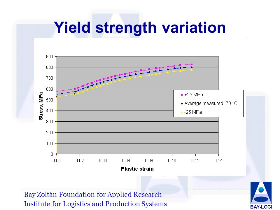 Bay Zoltán Foundation for Applied Research Institute for Logistics and Production Systems BAY-LOGI Yield strength variation