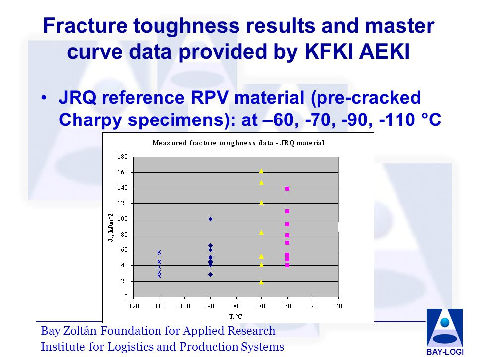 Bay Zoltán Foundation for Applied Research Institute for Logistics and Production Systems BAY-LOGI Fracture toughness results and master curve data provided by KFKI AEKI JRQ reference RPV material (pre-cracked Charpy specimens): at –60, -70, -90, -110 °C