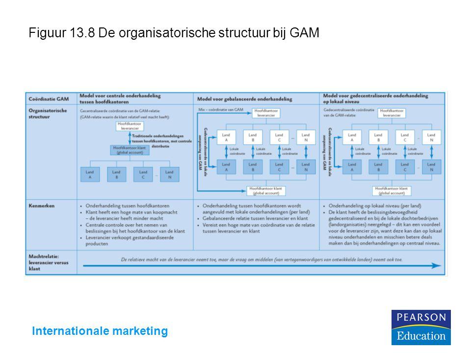 Internationale marketing Figuur 13.8 De organisatorische structuur bij GAM