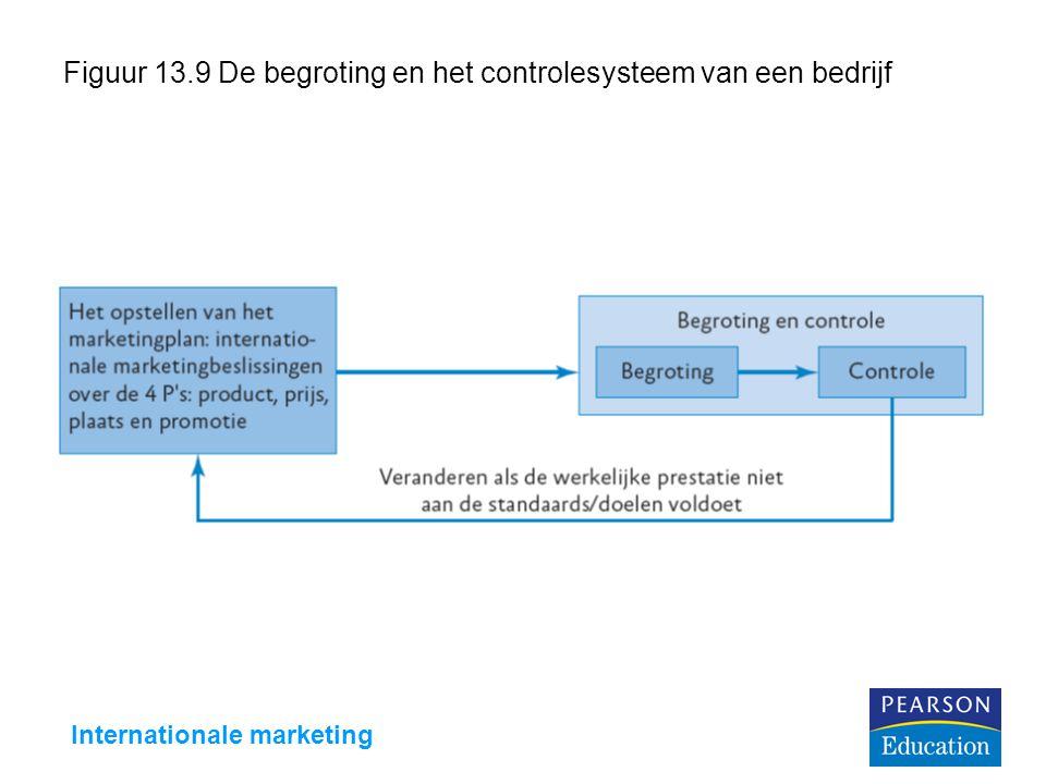 Internationale marketing Figuur 13.9 De begroting en het controlesysteem van een bedrijf