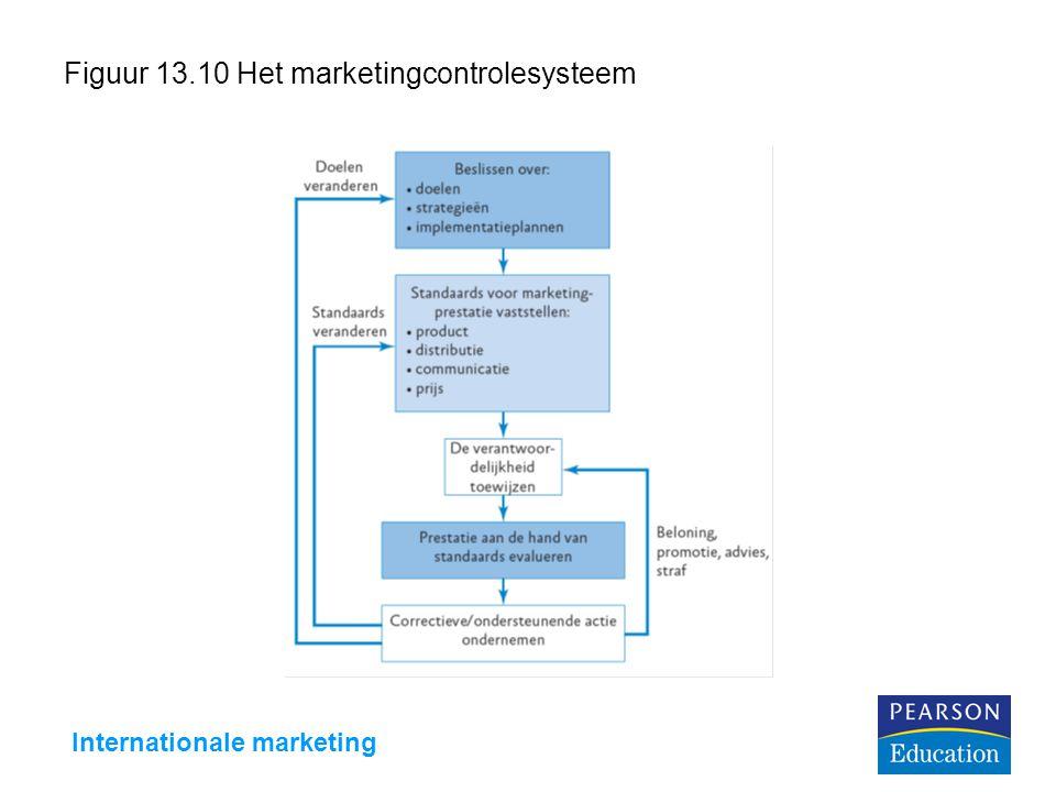 Internationale marketing Figuur 13.10 Het marketingcontrolesysteem