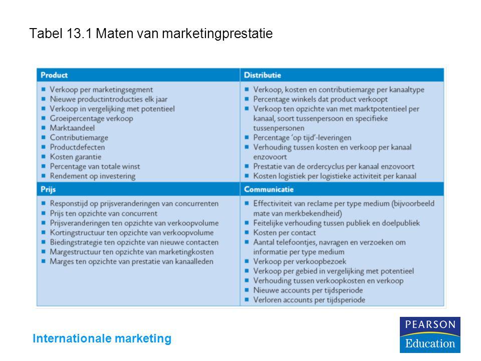 Internationale marketing Tabel 13.1 Maten van marketingprestatie