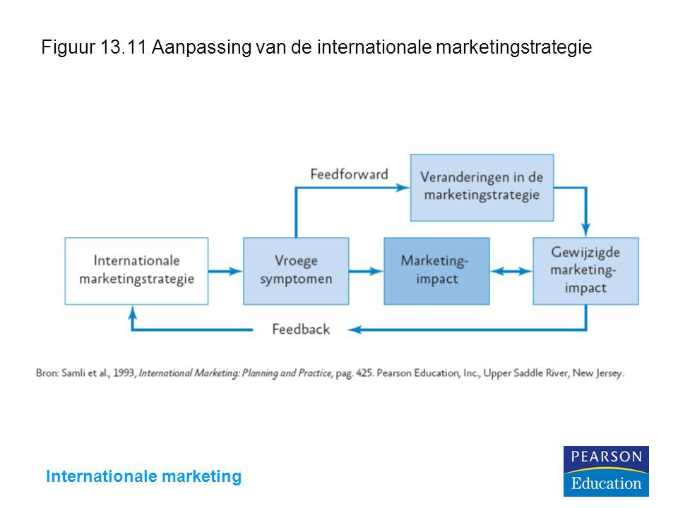 Internationale marketing Figuur 13.11 Aanpassing van de internationale marketingstrategie