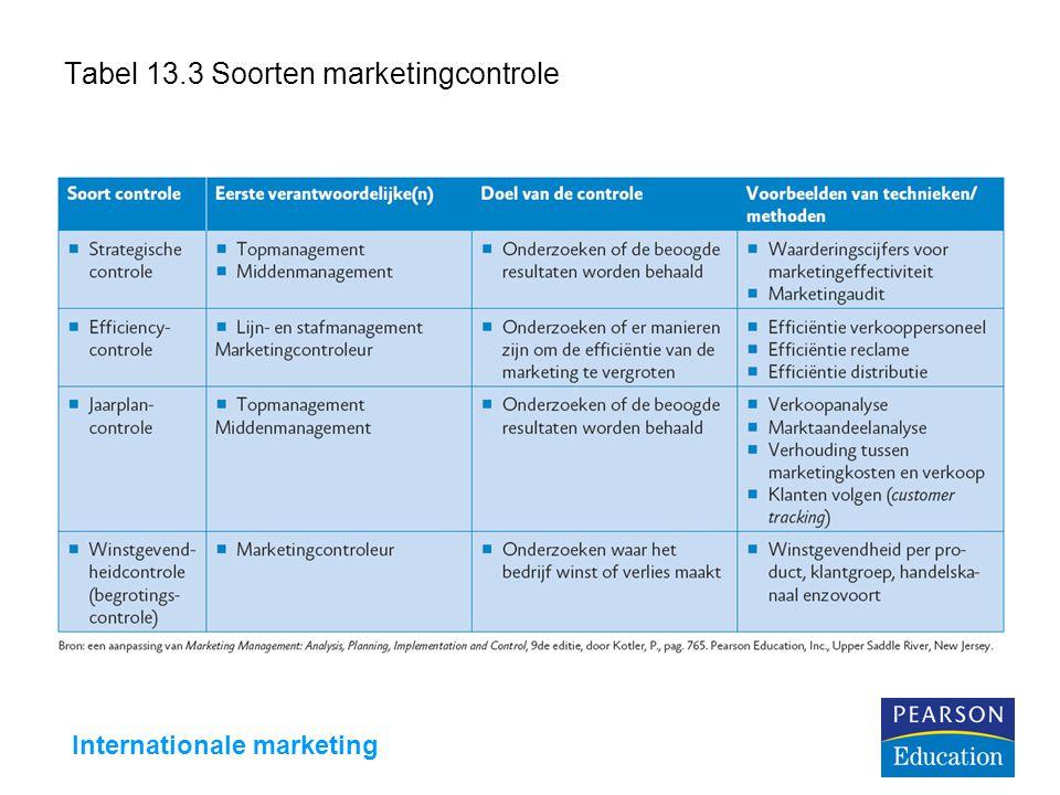 Internationale marketing Tabel 13.3 Soorten marketingcontrole